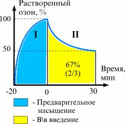 Методики озонотерапии